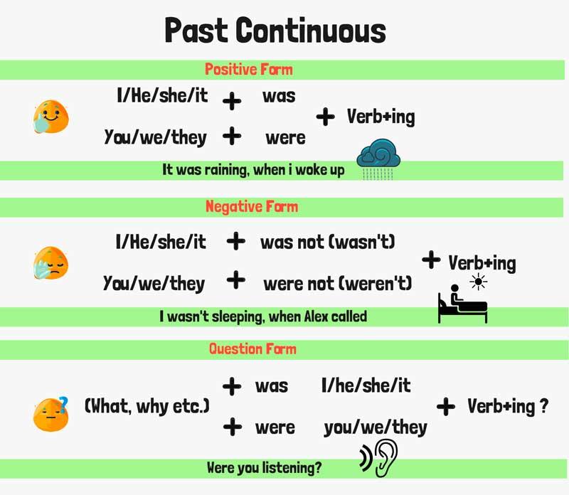 Схема образования Past Continuous