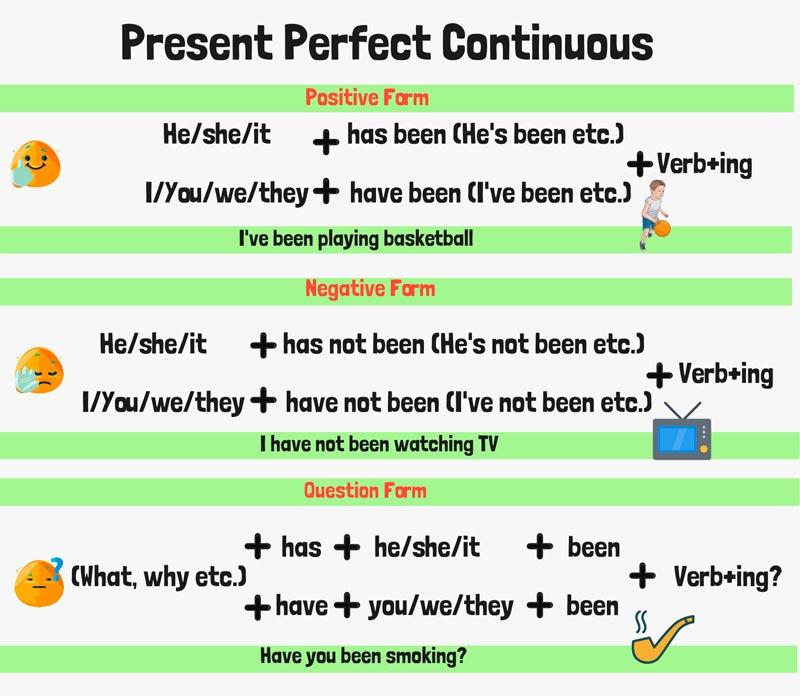 Схема образования present perfect continuous