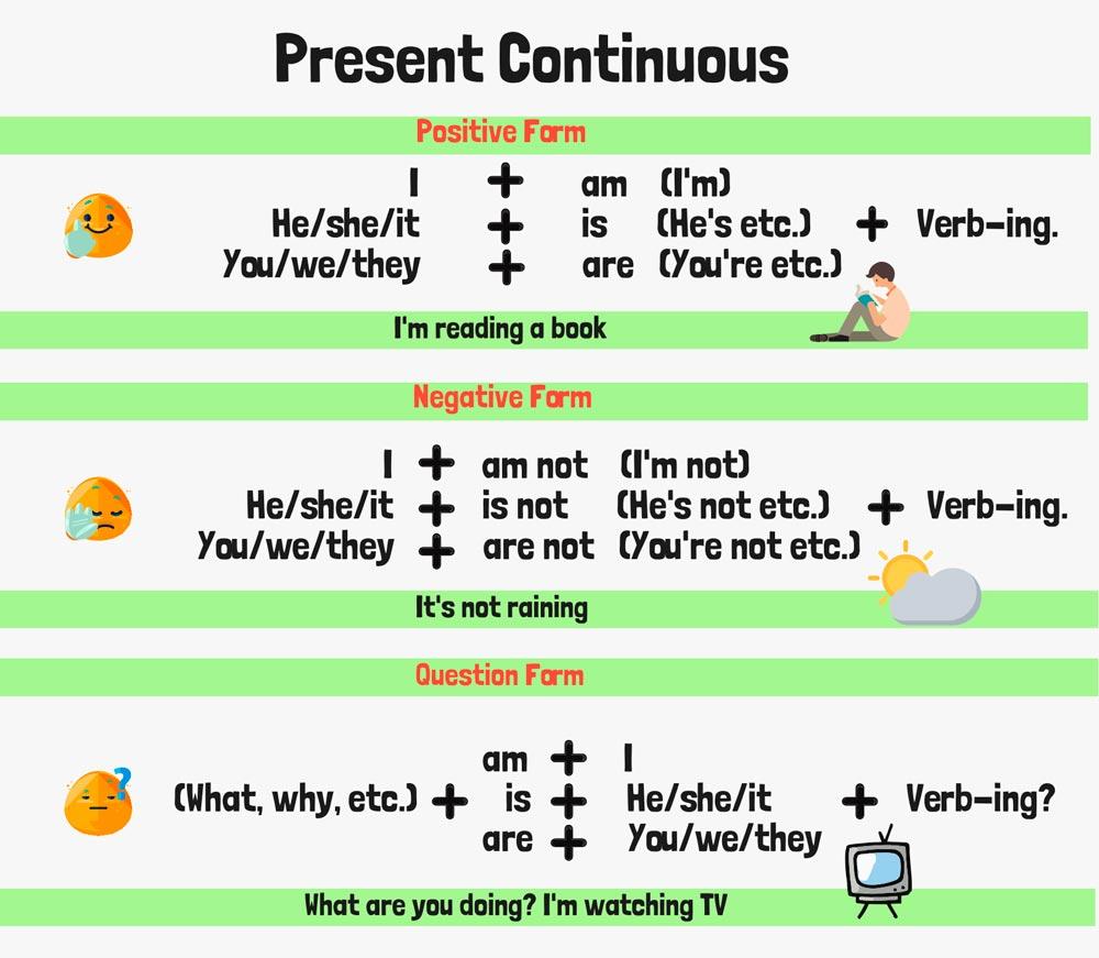 Настоящее длительное время в английском языке правило