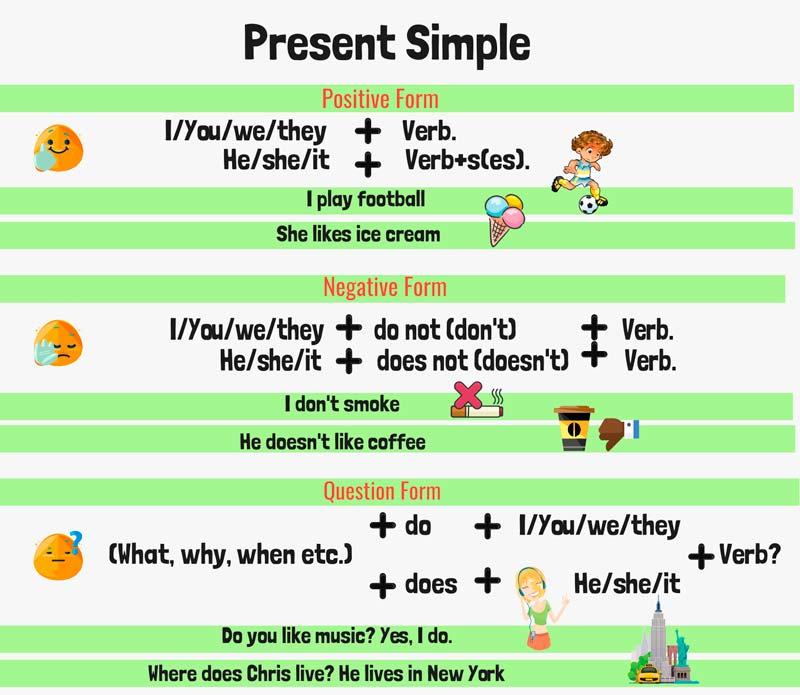 Настоящее простое время в английском языке правило