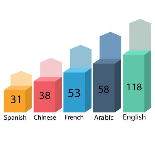 Популярность английского языка в мире в цифрах
