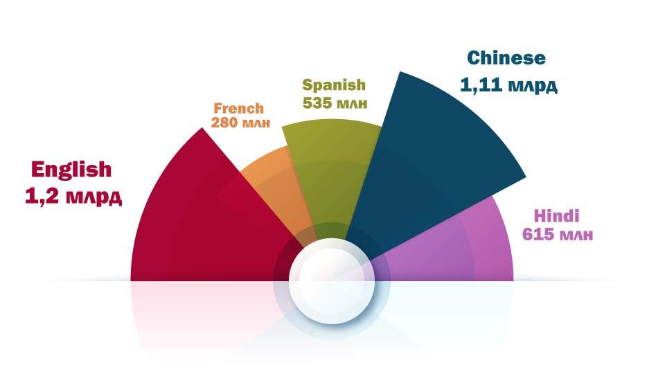Английский в цифрах