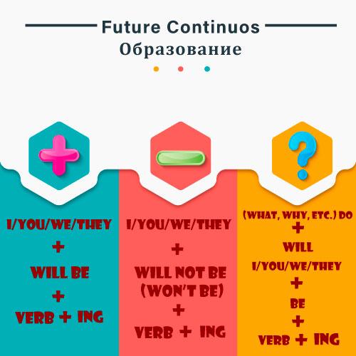 образование future continuous