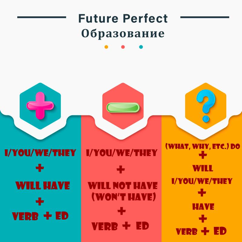 образование future perfect