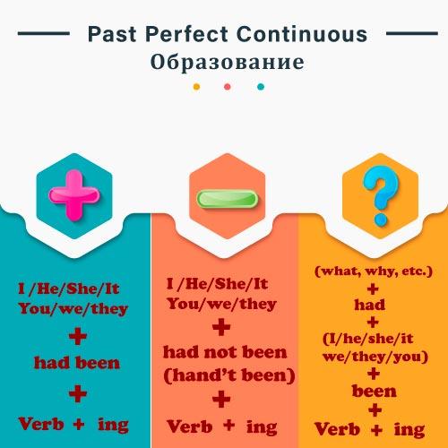 Past perfect continuous правила