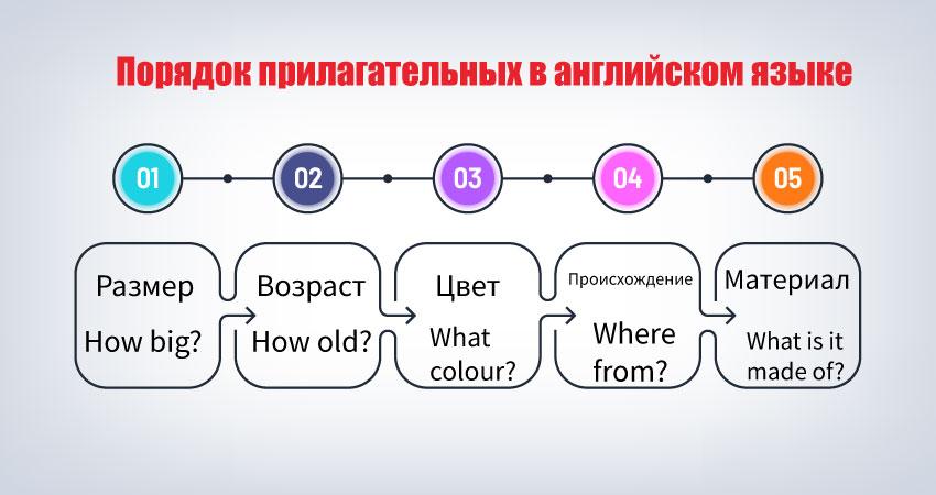 правильный порядок прилагательных в английском языке