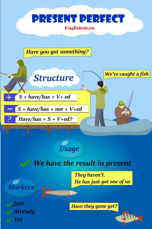 Настоящее совершенное время в английском языке правило