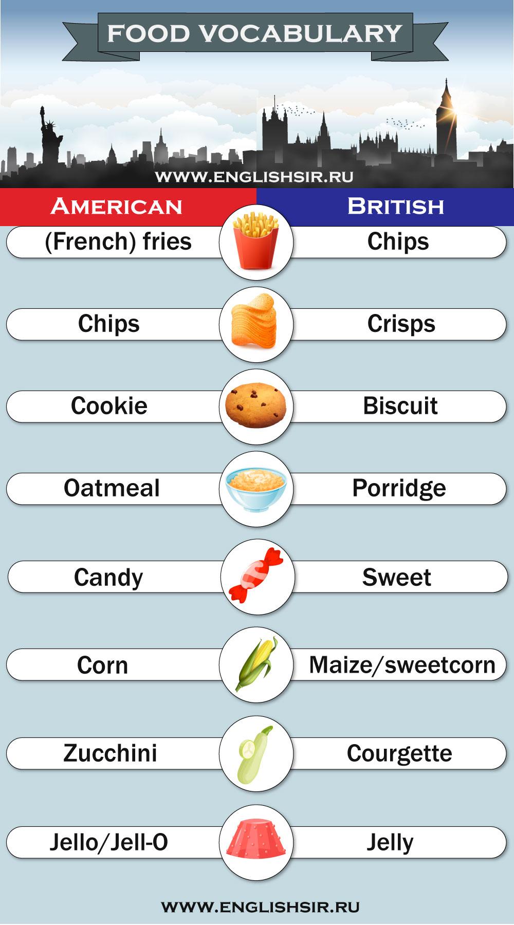 Различия американского и британского английского еда