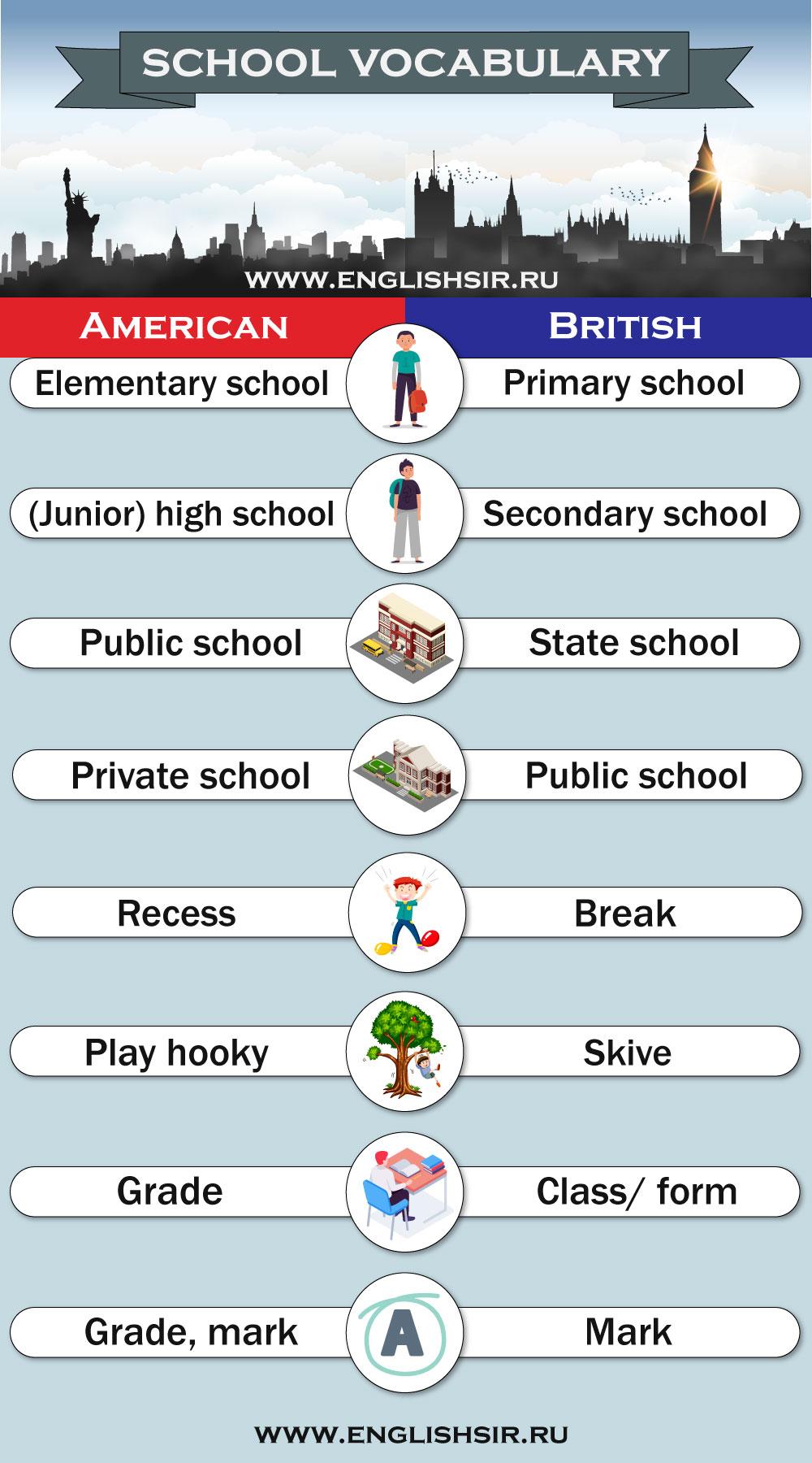 Различия американского и британского английского — школа