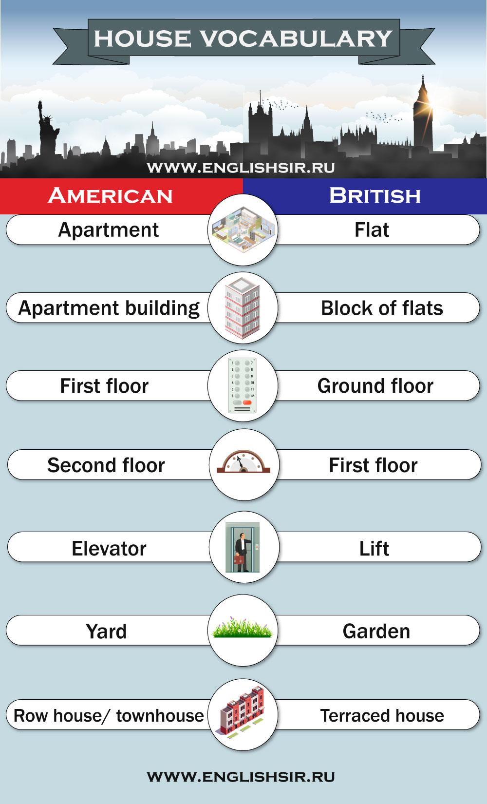 Различия американского и британского английского — дом