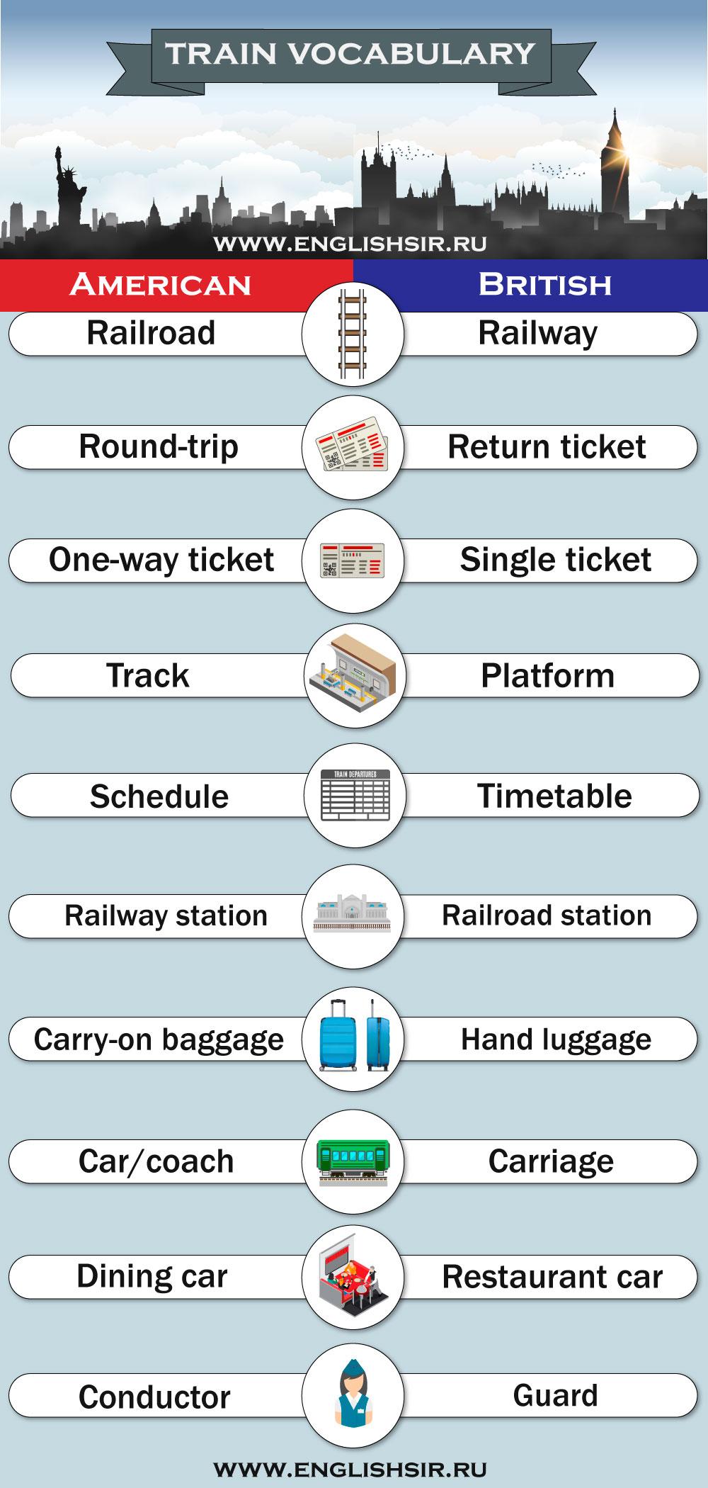 Слова на тему поезда в американском и британском английском
